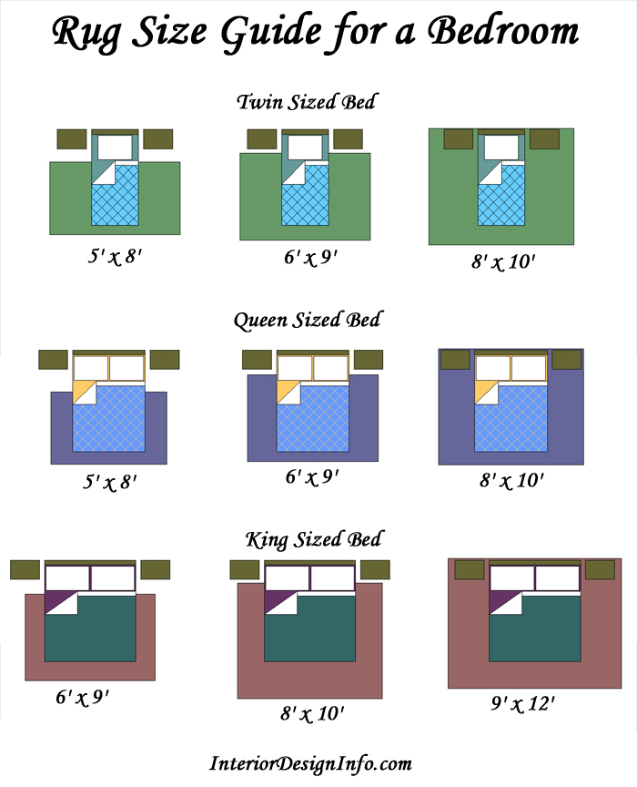Rug Size Guide for Bedrooms